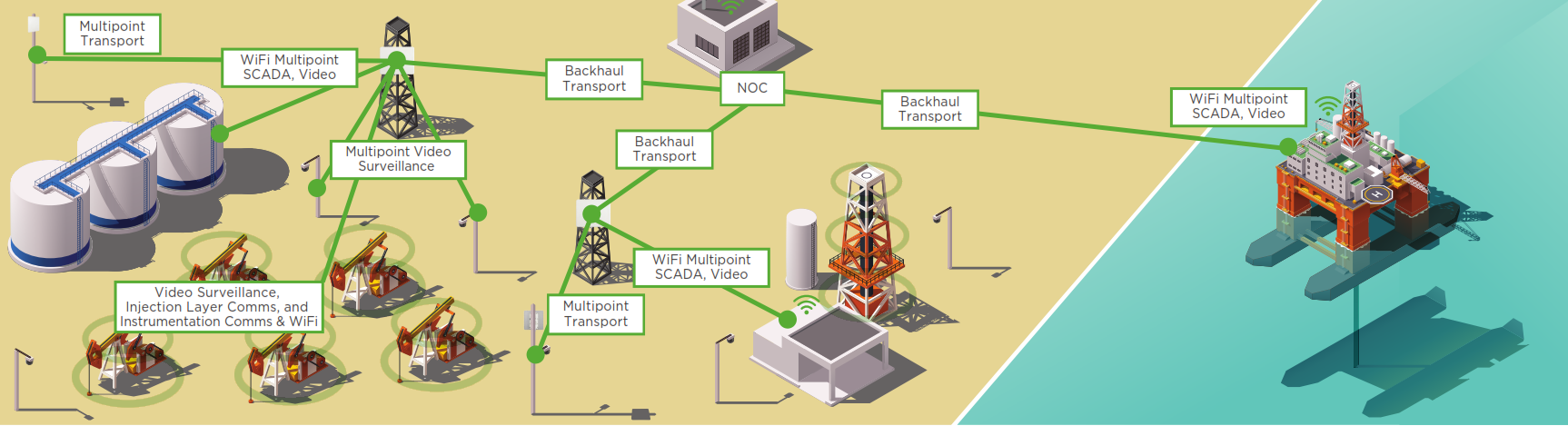 Scada & Industrial Internet of Things (IIoT)